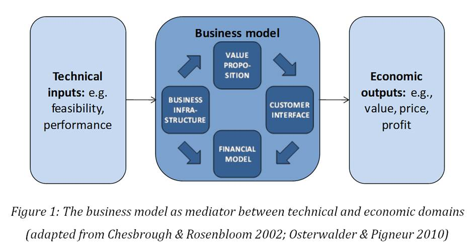 """Why are business models important for sustainability innovations? Because they are """"the flexible thing in the middle""""! (2/4)"""
