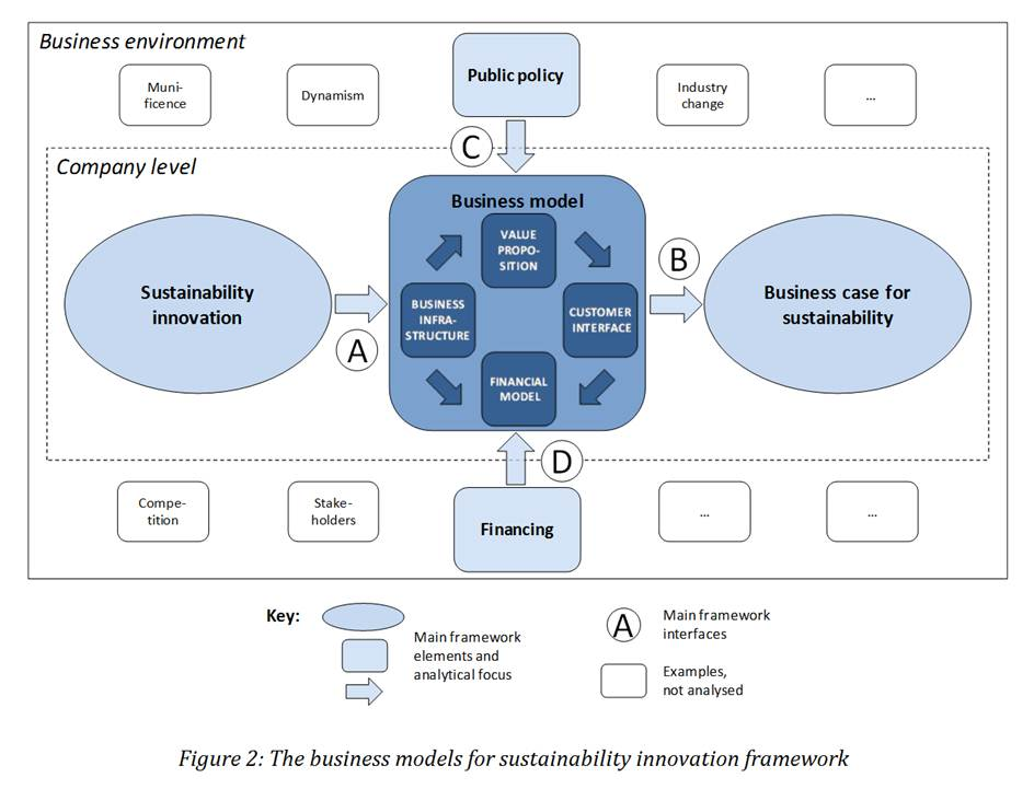 """Why are business models important for sustainability innovations? Because they are """"the flexible thing in the middle""""! (3/4)"""