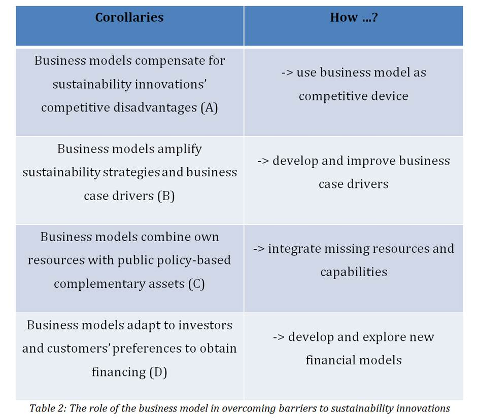 """Why are business models important for sustainability innovations? Because they are """"the flexible thing in the middle""""! (4/4)"""