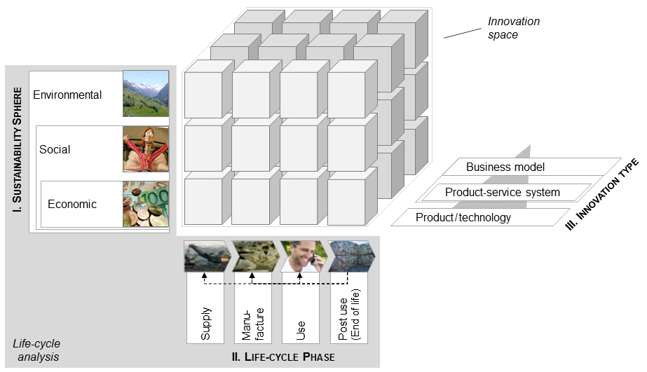 Papers in Brief (I): Hansen et al. (2009): Sustainability Innovation Cube – A Framework to Evaluate Sustainability-Oriented Innovations