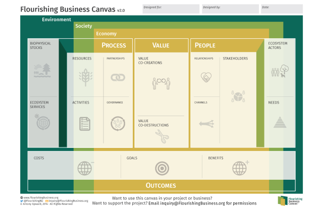 Flourishing Business Canvas v2-No Embedded Help (2040x1320)
