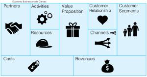 Economic_business_model_canvas