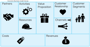 Economic_business_model_canvas