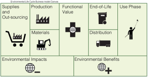 Environmental_business_model_canvas