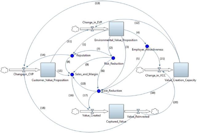 system_dynamics_bmfs