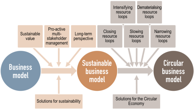 CBM Framework