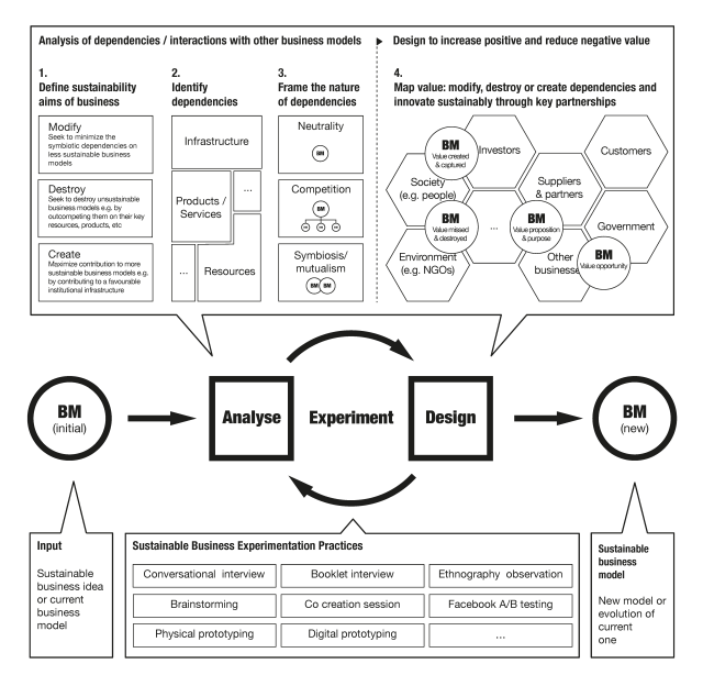 ecologies-of-business-models-map-figure2.png
