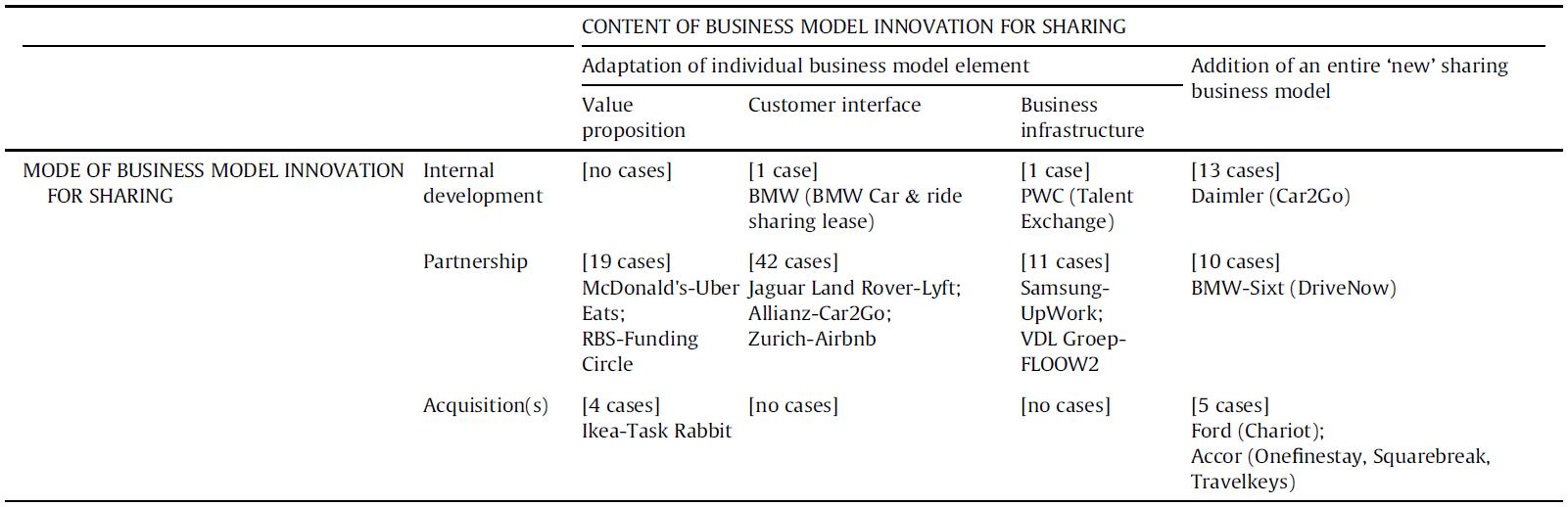 Papers in Brief (XXVII): Ciulli & Kolk (2019): Incumbents and business model innovation for the sharing economy: Implications for sustainability
