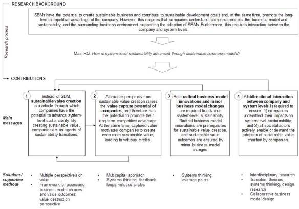 Sustainable Business Models Sustainable Business Model Org